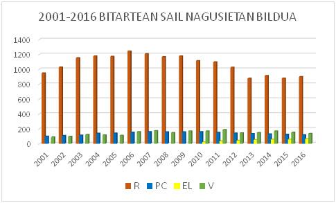 2000 eta 2016 bitartean gaikako bilketaren lau sail nagusietan (edukiontzi berdea, urdina eta horian eta iglu berdean) bildutakoen pisua, tonatan.