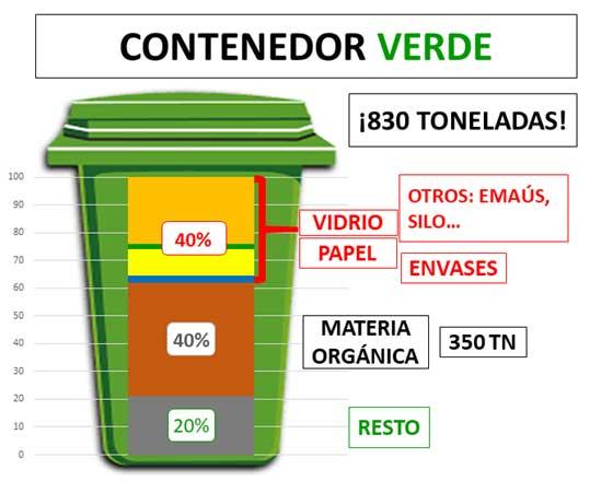 Hay mucho por mejorar. Al contenedor verde debería echarse sólo la fracción resto (20% de lo actual). Si todo el mundo realizase algún tipo de compostaje, la materia orgánica (40%) se podría evitar echar aquí, lo que sería un gran avance. Otro 40% son residuos reciclables que deberían haber ido a otros contenedores o a Traperos de Emaús.