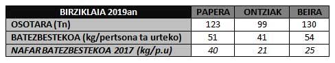 Pertsona eta urteko batezbeste bildutako pisua birziklaia osatzen duten frakzioetan Nafarroako gorena da.